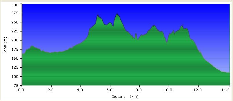 Höhenprofil 7-Hügel-Steig, GC3WJBV