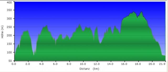 Höhenprofil Wandertag - Rheinsteig #11, GC1EKQ8