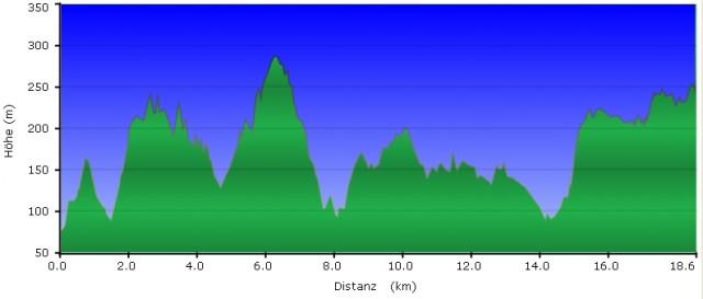 Höhenprofil Wandertag - Rheinsteig #9, GC1DEHH
