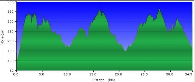 Höhenprofil Wandertag - Rheinsteig #13, GC1FAB3