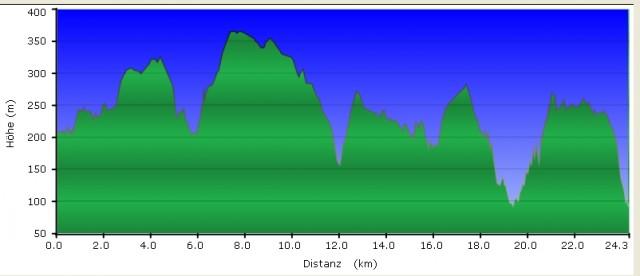 Höhenprofil Wandertag - Rheinsteig #10, GC1DEHN