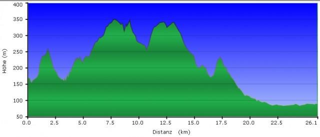 Höhenprofil Wandertag - Rheinsteig #14, GC1FAKX
