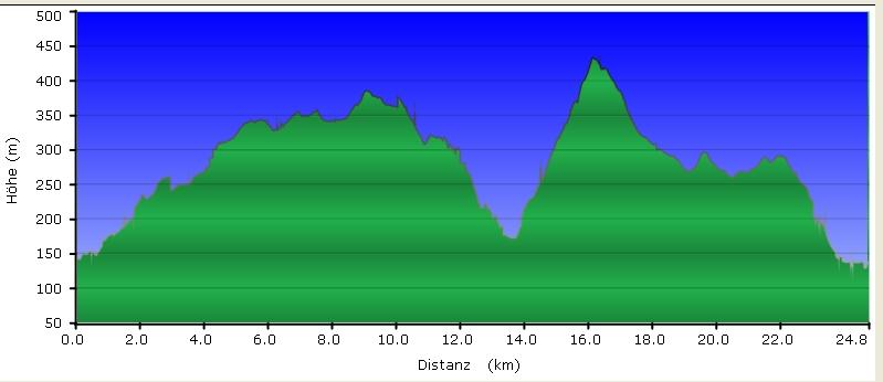 Höhenprofil Rundwandern zwischen Hofheim und Eppstein, GC4AQFH